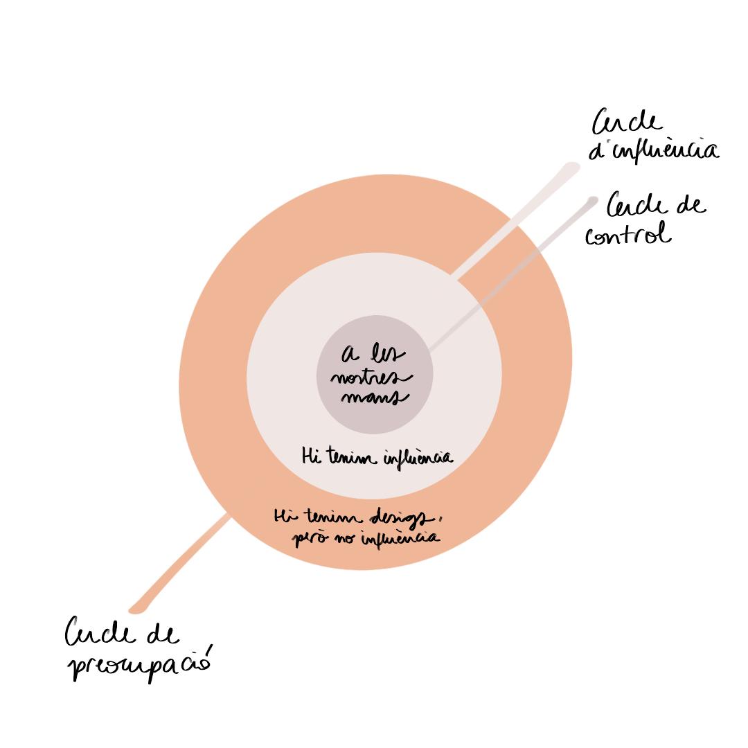 Cercle d'influència i cercle de preocupació. Els conceptes que canvien la manera de viure.